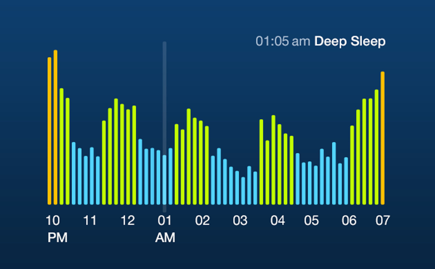 Sleep Time+ Cycle Alarm Timer