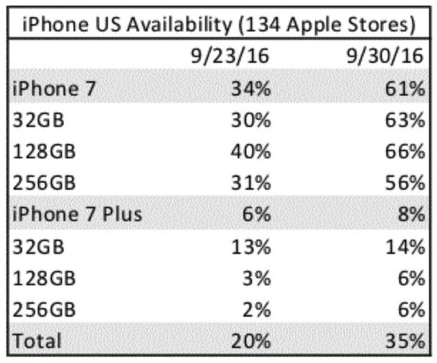 A look at availability at Apple Stores in the United States.