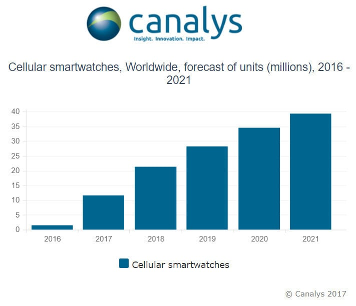 Canalys predicts sales of cellular-enabled smart watches to grow.