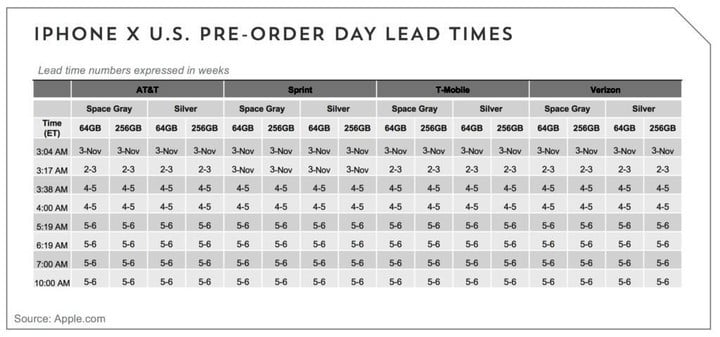 iPhone X wait times quickly slipped almost immediately after preorders opened at Apple.com