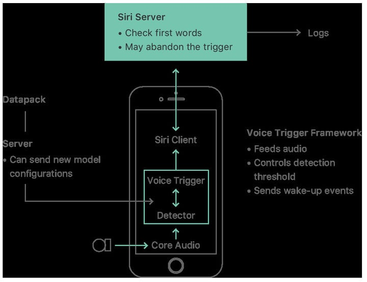 "The ""Hey Siri"" workflow."