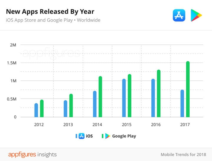 The number of apps released on the App Store in 2017 also dropped.