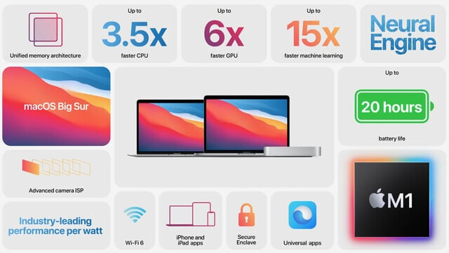 Apple Unveils a New MacBook Air, MacBook Pro and Mac mini With M1 Processor
